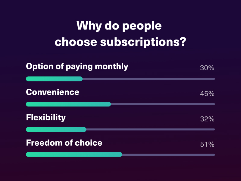 Industries like finance and insurance could be changed by the growing demand for subscription payment models.