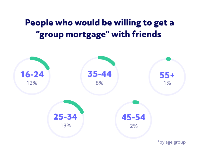 Image showing the proportion of people who would consider a 'group mortgage' to buy a house, split by age group. Under-40s are the most willing, at 12%.