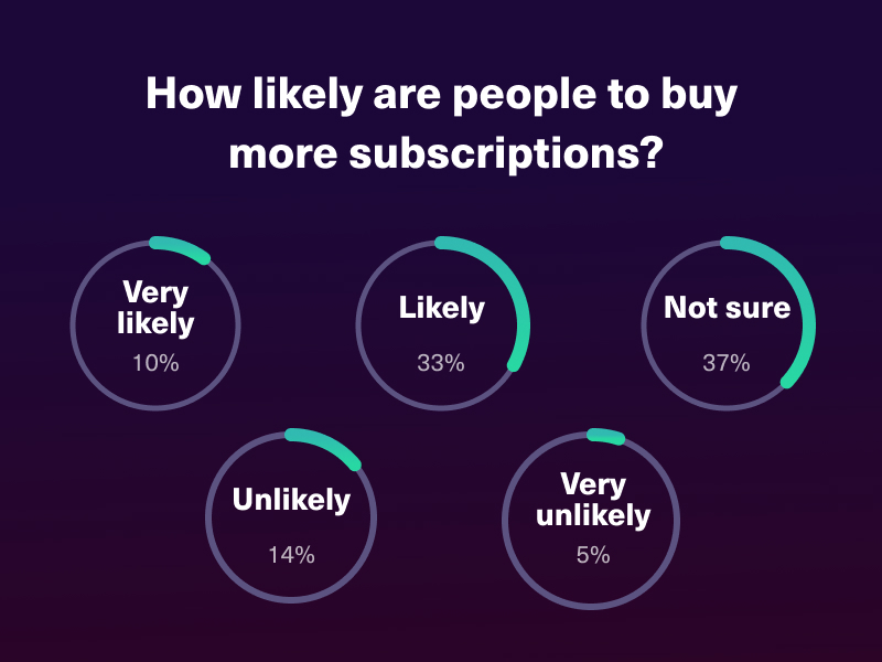Over one-third of respondents were likely and very likely to buy more subscriptions in the future.