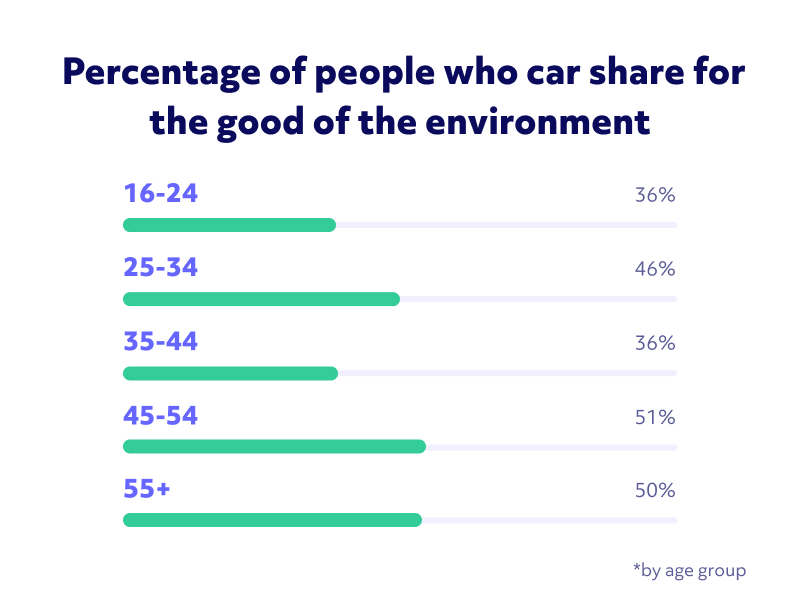 Image showing which people share their cars for environmental reasons, split by age group. People over 45 are the most likely, at 50% each.