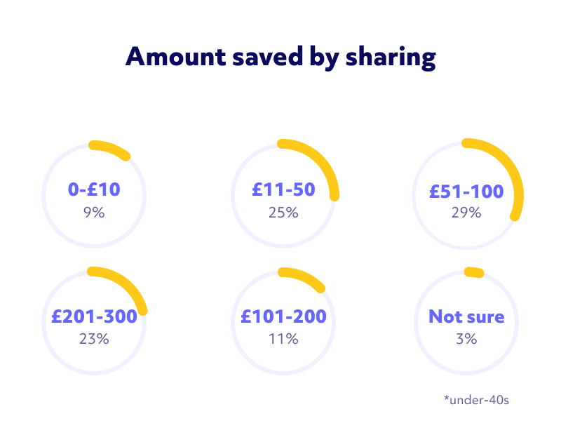 Image showing how much money people under 40 save by car sharing. 30% save between £50 and £100, and around a quarter save more than £100 a month.