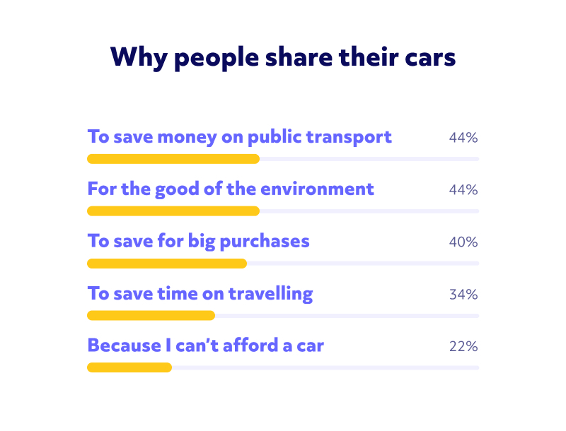 Image showing why people share their cars. Saving money on public transport and mitigating damage to the environment are the two biggest reasons, at 44% each.